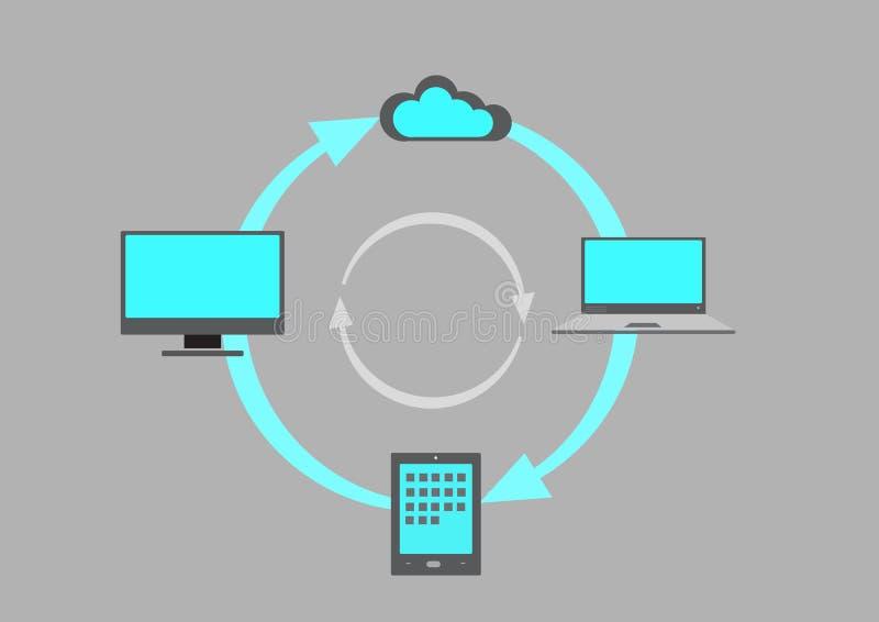 Processo de Synching ao portátil a marcar ao desktop para nublar-se ilustração do vetor
