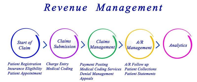 Processo della gestione del reddito royalty illustrazione gratis