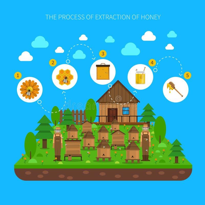 Processo di Honey Extraction Concept royalty illustrazione gratis