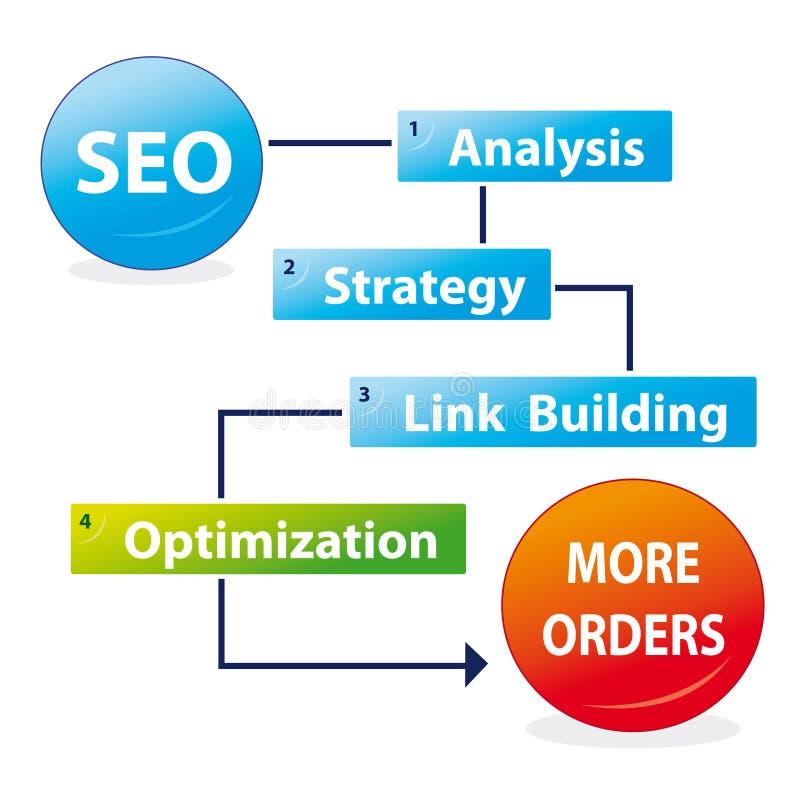 Processo di ottimizzazione di Search Engine illustrazione vettoriale