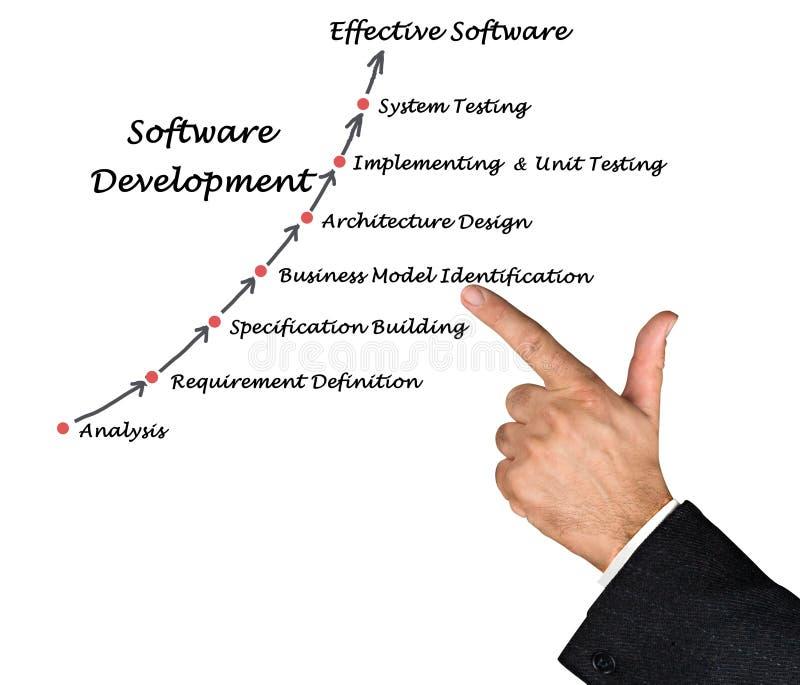 Processo di sviluppo di software fotografie stock libere da diritti