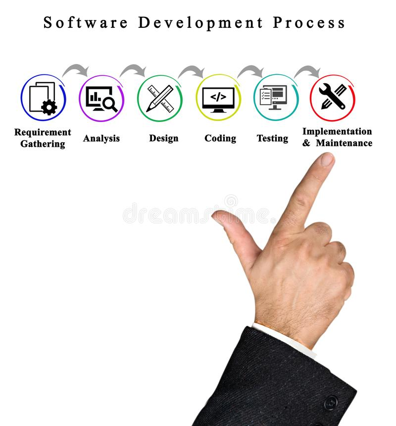 Processo di sviluppo di software fotografia stock libera da diritti