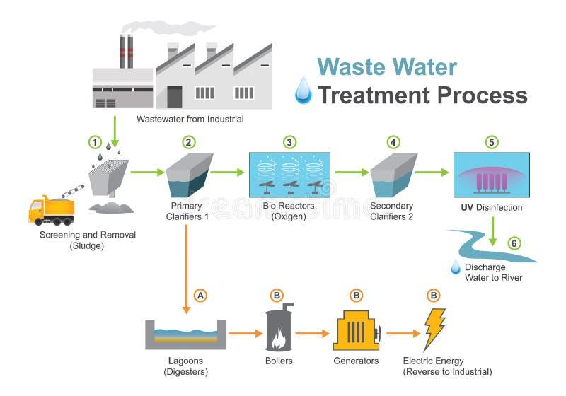 Processo di trattamento delle acque reflue illustrazione vettoriale