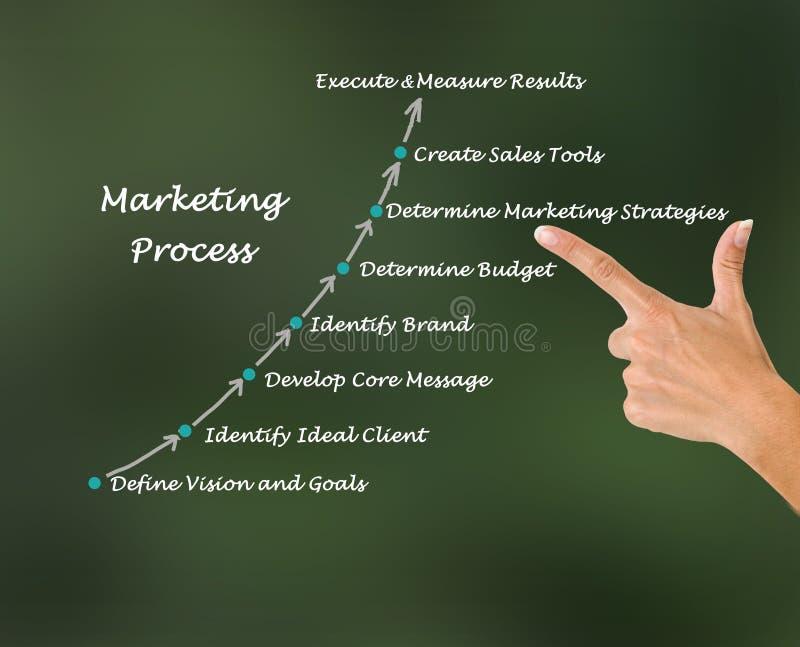 Processo di vendita fotografia stock