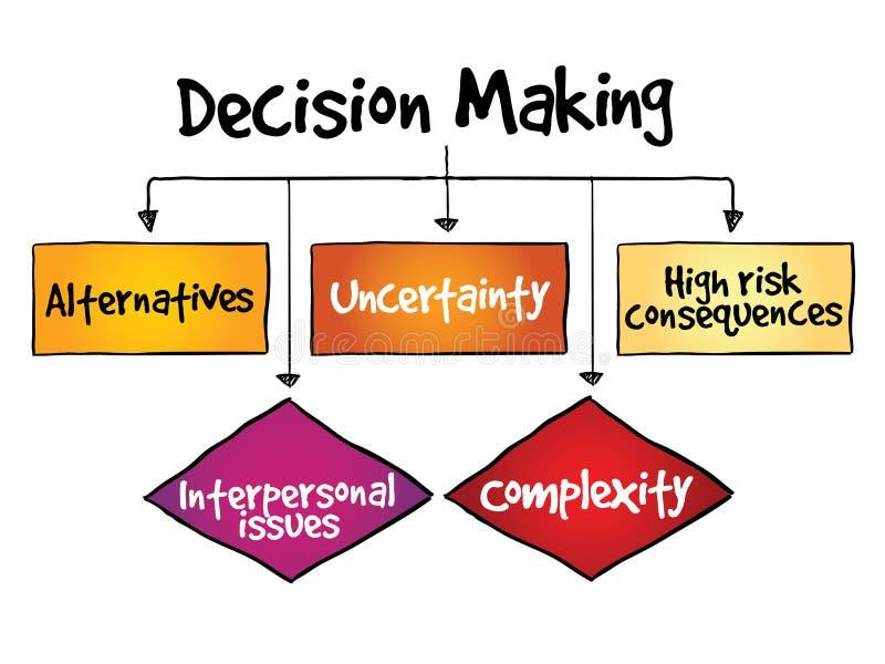 Processo do fluxograma da tomada de decisão ilustração stock