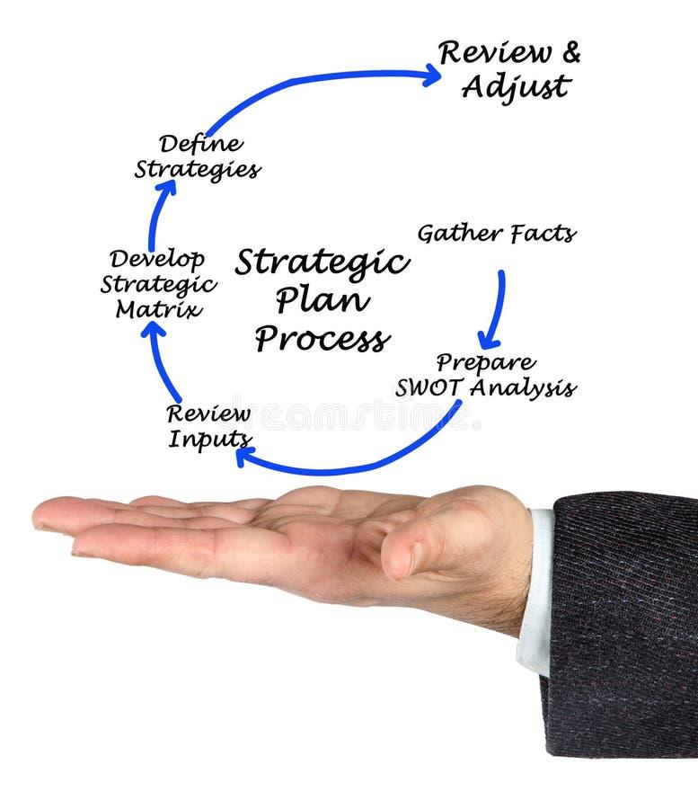 Processo estratégico do plano imagem de stock