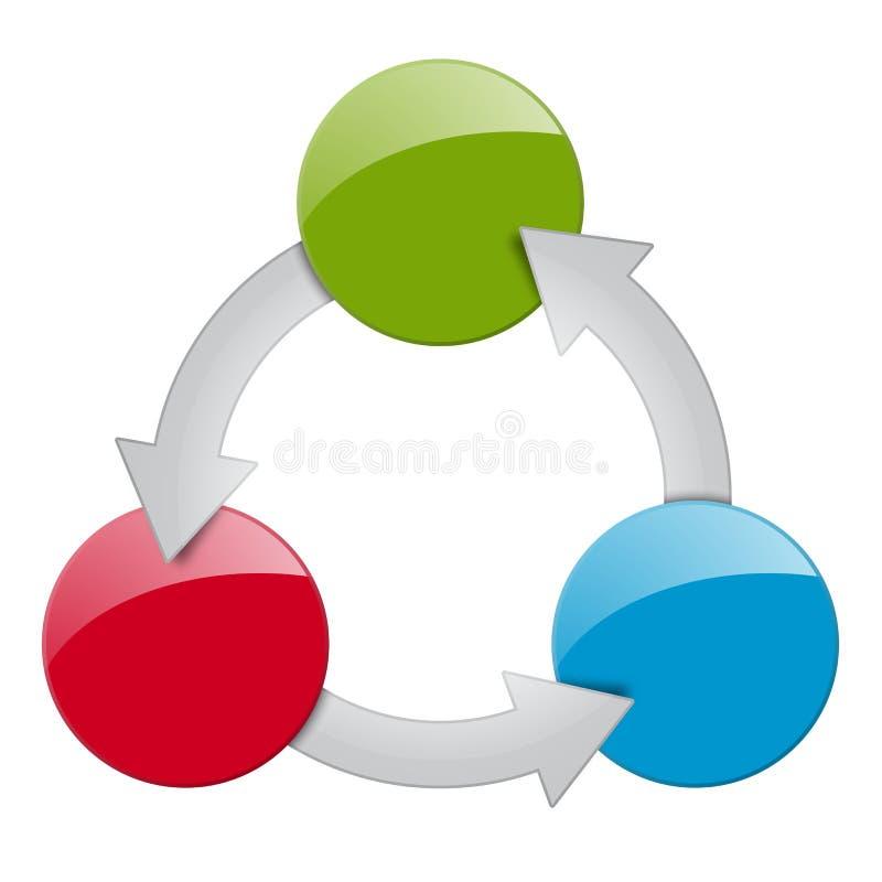 Processo - 3 opzioni illustrazione di stock
