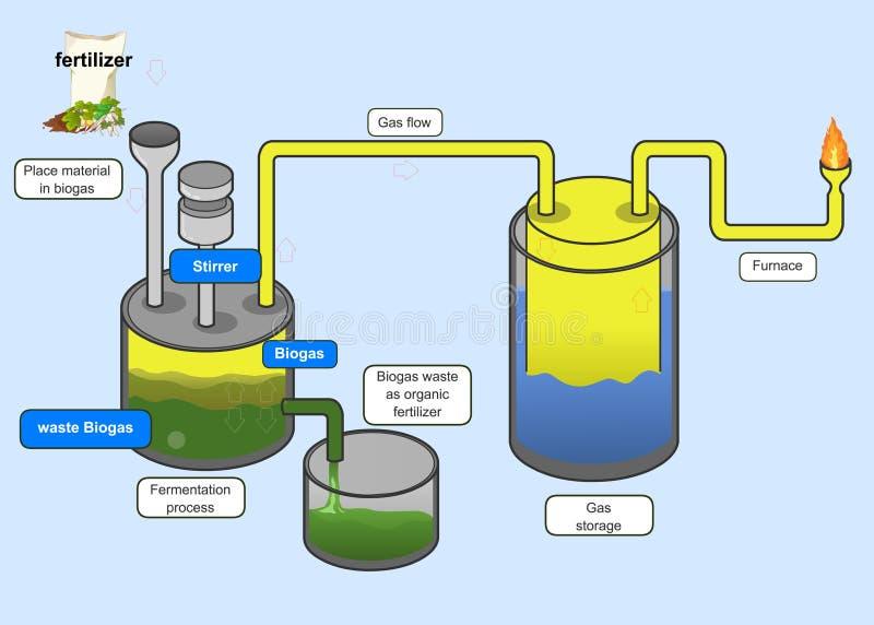 Processus de biogaz illustration libre de droits