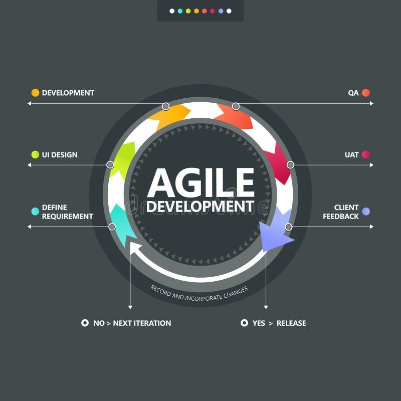 Processus de développement agile illustration stock
