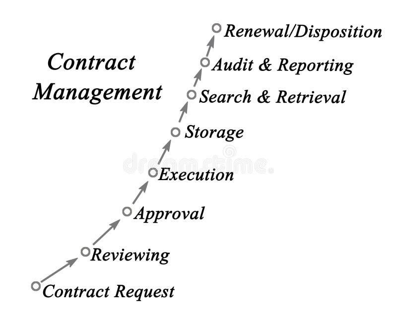 Processus de gestion de contrat illustration libre de droits