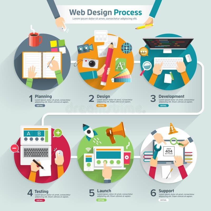 Processus de web design illustration stock