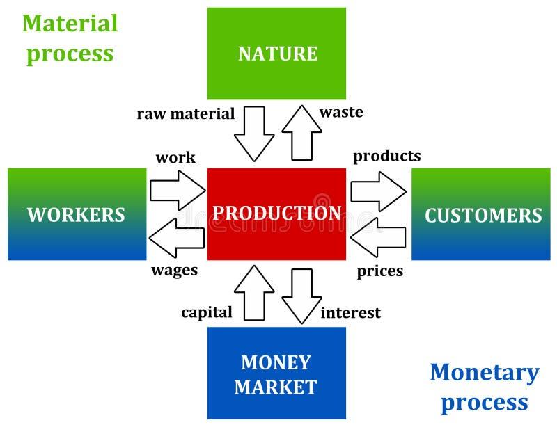Processus matériel et monétaire illustration libre de droits