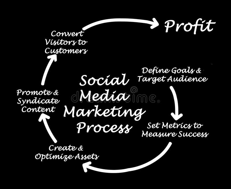 Processus social de vente de media illustration de vecteur