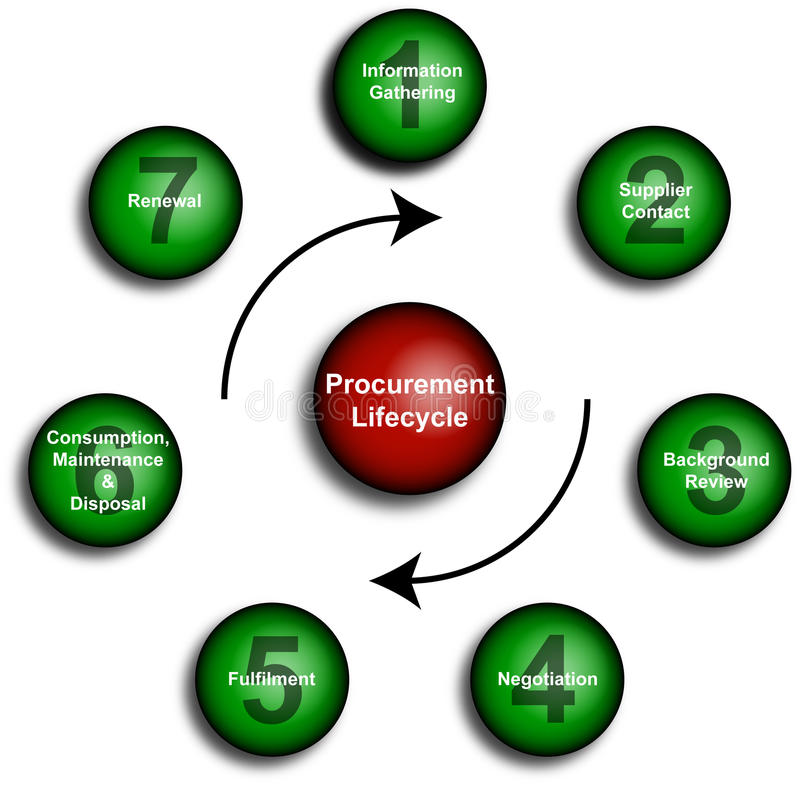 Procurement Lifecycle Diagram. Clear illustrations for business procurement lifecycles in a diagram royalty free illustration