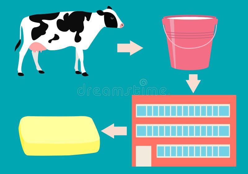 Producción de mantequilla libre illustration