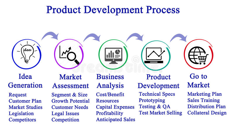 Product Development Process. Diagram of Product Development Process vector illustration