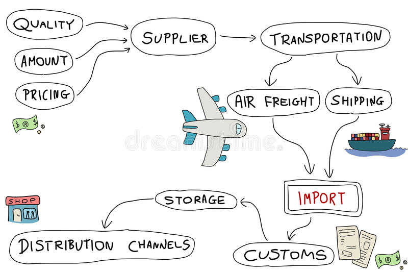 Download Product Import Royalty Free Stock Photo - Image: 28401125