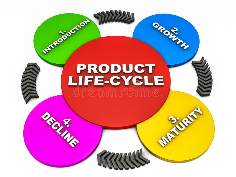 Download Product life cycle stock illustration. Illustration of stage - 28253663