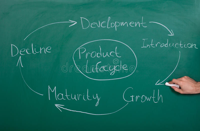 Product lifecycle. Hand Drawing Product Lifecycle Drawn On Blackboard stock image