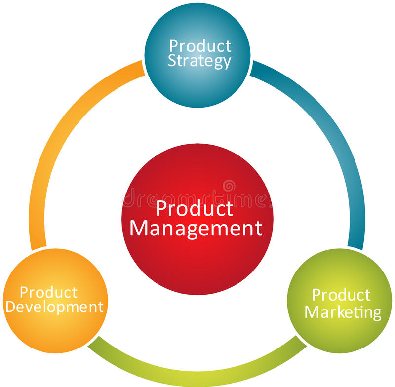 Product management business diagram stock illustration for Product design marketing