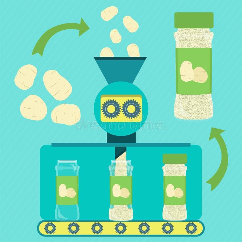 Productie van aardappelpoeder royalty-vrije illustratie