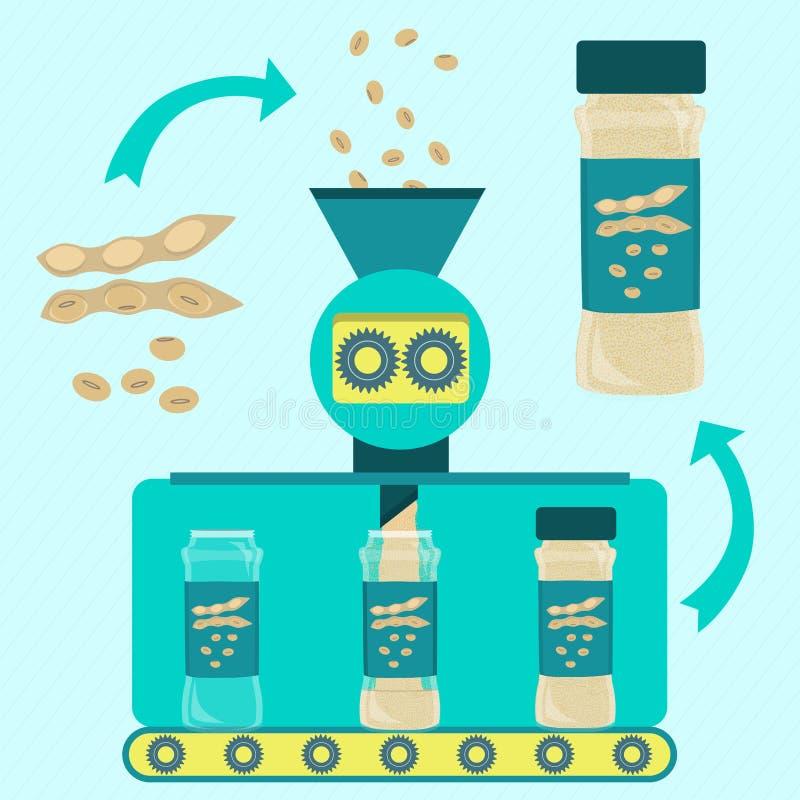 Productie van sojapoeder stock illustratie