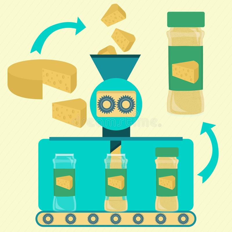 Production of cheese powder. Cheese powder line series production. Factory of cheese powder. Fresh piece of cheese being processed. Bottled cheese powder vector illustration