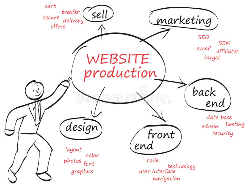 Production de site Web images libres de droits