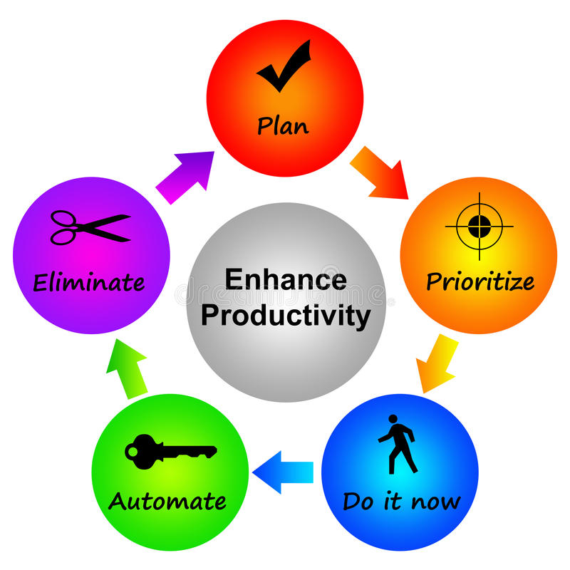 Productivity. Enhancing productivity by focusing on certain topics royalty free illustration