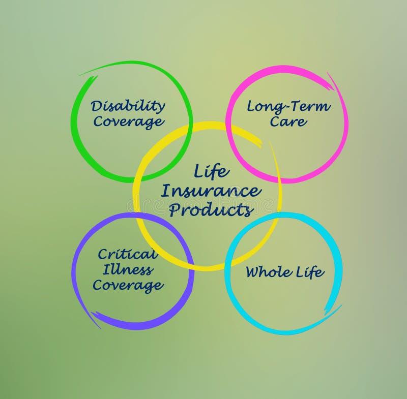 Productos del seguro de vida stock de ilustración