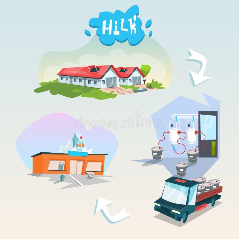 Produits organiques de journal intime de chaîne de production laitière d'Eco illustration de vecteur