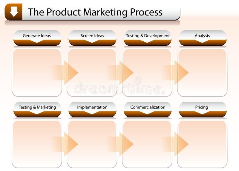 produkt för diagrammarknadsföringsbehandling royaltyfri illustrationer