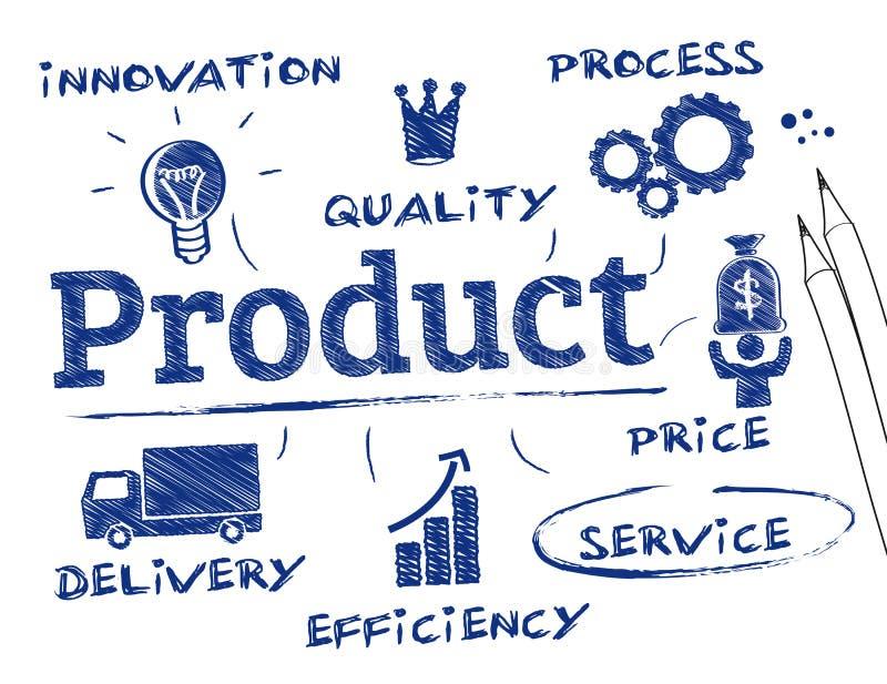 Produktbegrepp stock illustrationer
