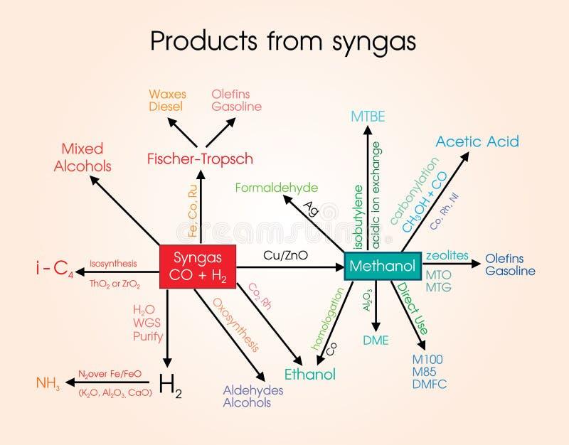 Produkte von den syngas vektor abbildung