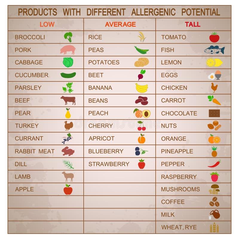 Produkter med olik allergenic spänning royaltyfri illustrationer