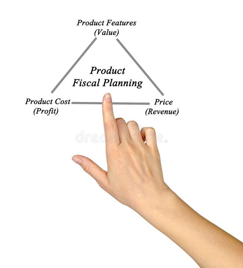 Produktu Fiskalny planowanie fotografia stock