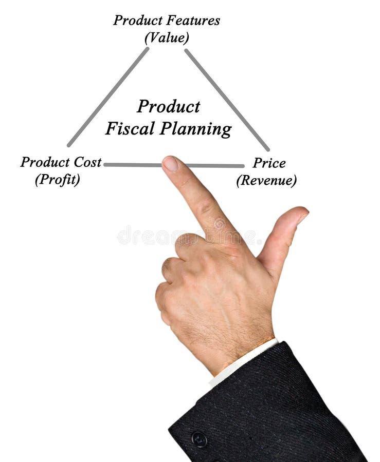 Produktu Fiskalny planowanie obraz stock