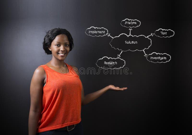 Profesor surafricano o afroamericano o estudiante de la mujer contra diagrama de la solución de la pizarra fotos de archivo libres de regalías