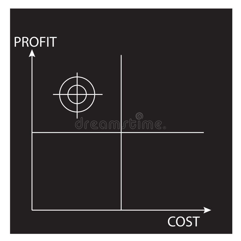 Profit-cost matrix