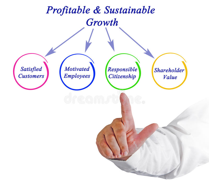 Profitable&Sustainable przyrost obrazy stock