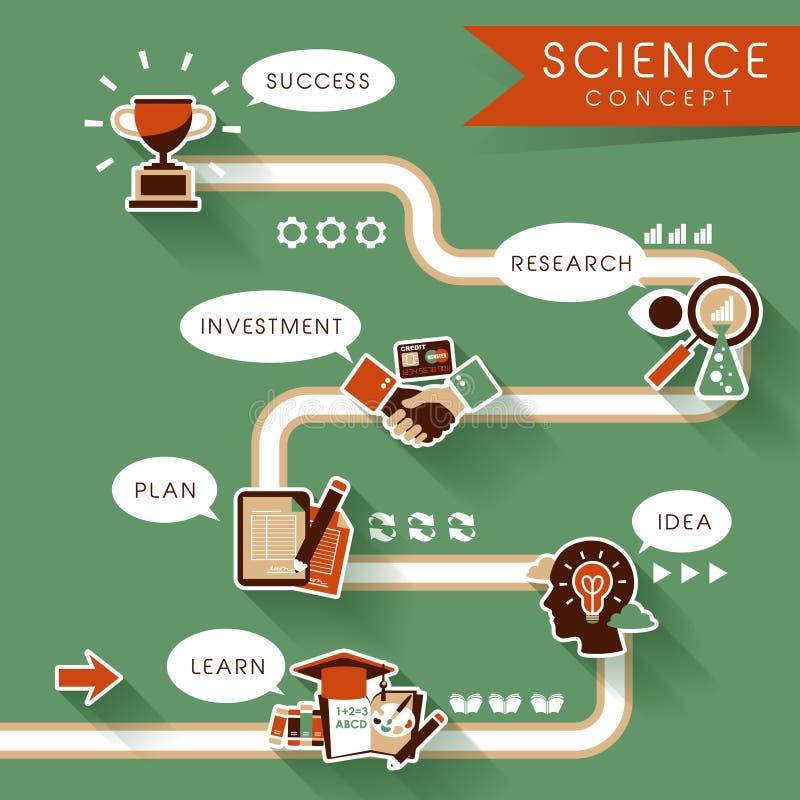 Progettazione piana per i concetti di scienza e di istruzione illustrazione di stock