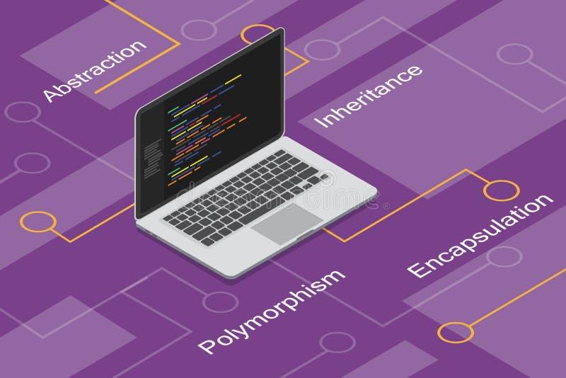 Programação orientada ao objeto com polimorfismo, capsulagem, abstração, e herança ilustração stock