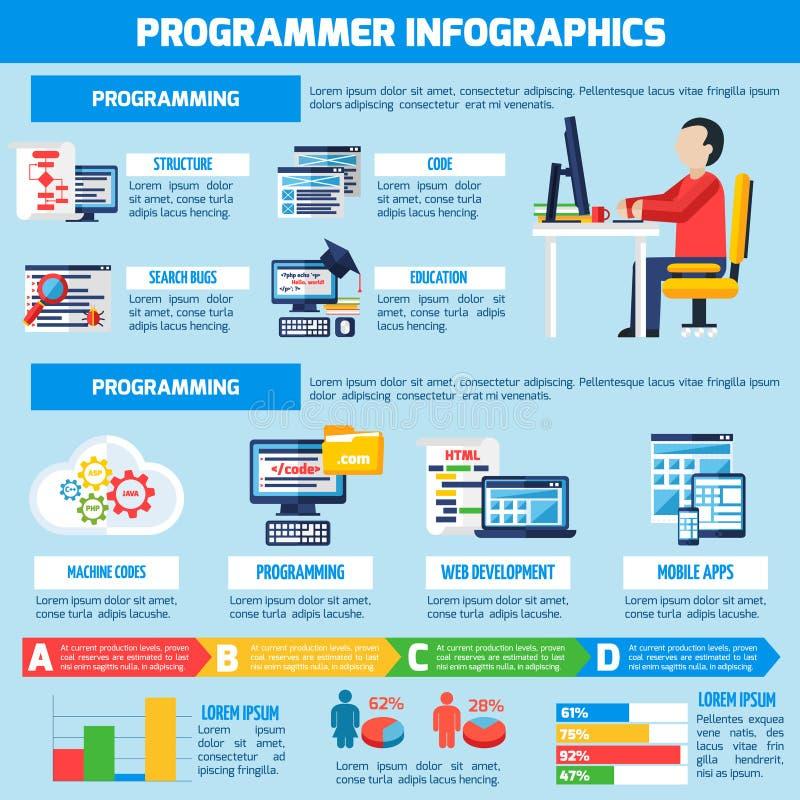 Programmerare Infographics Flat Layout stock illustrationer