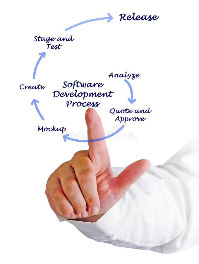 Programvaruutvecklingsprocess arkivbild