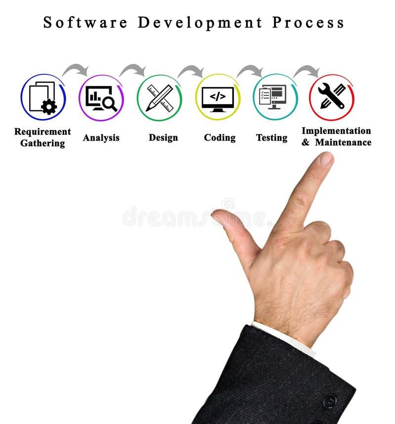 Programvaruutvecklingsprocess royaltyfri foto