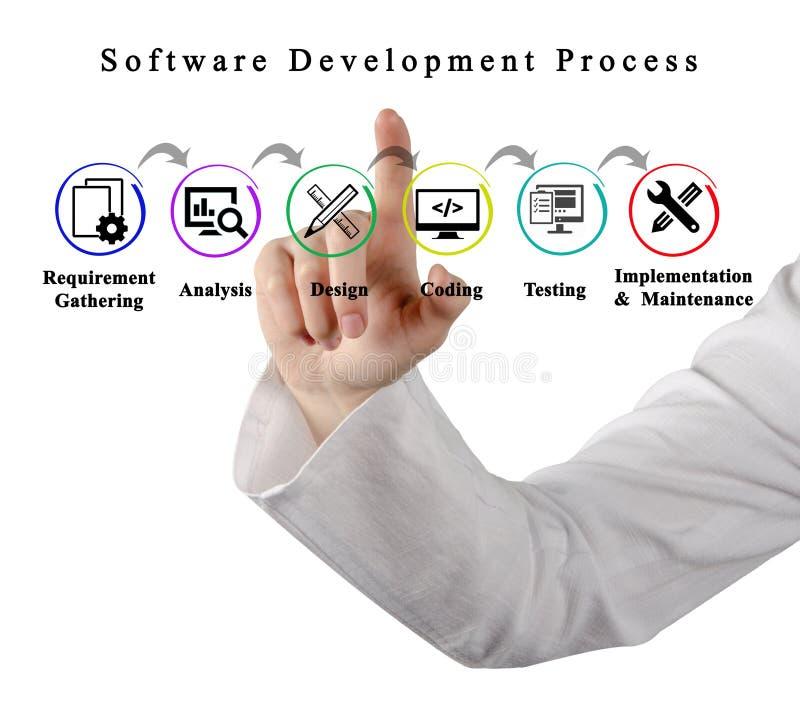 Programvaruutvecklingsprocess arkivfoto