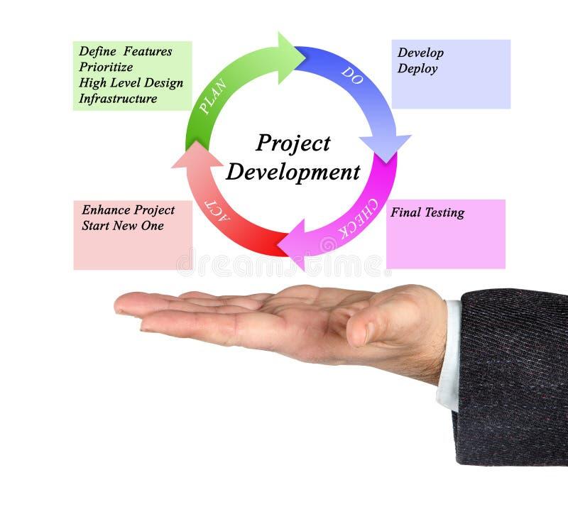 Project Development stock photos