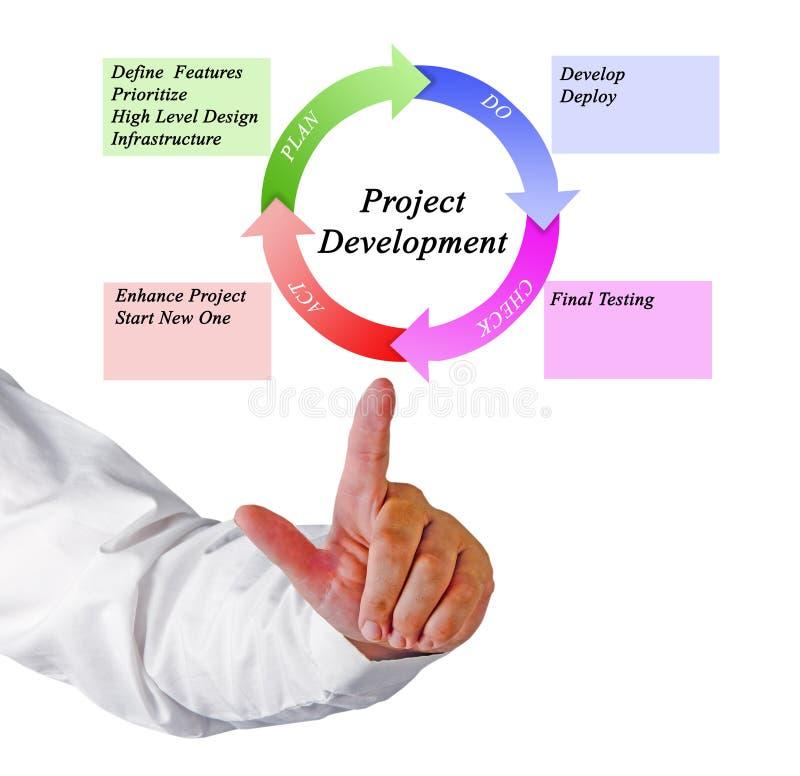 Project Development stock image