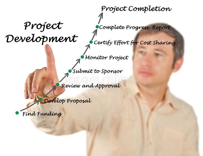 Project Development Process. Components of Project Development Process royalty free stock photo