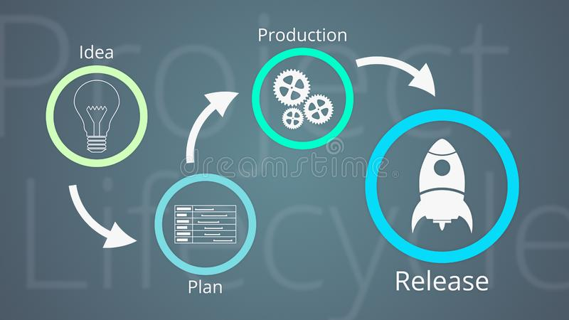 Project life cycle. With icons for the steps, 2d flat style vector illustration